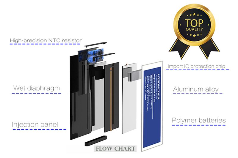 best cell phone battery